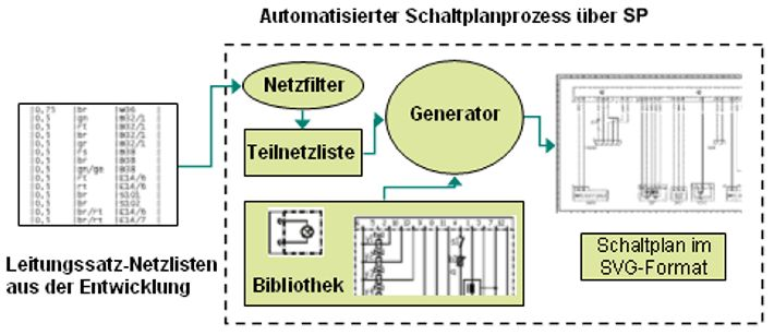 Schaltplangenerator (SG) – RLE INTERNATIONAL